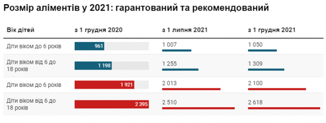 Размер алиментов на одного ребенка в 2021 году