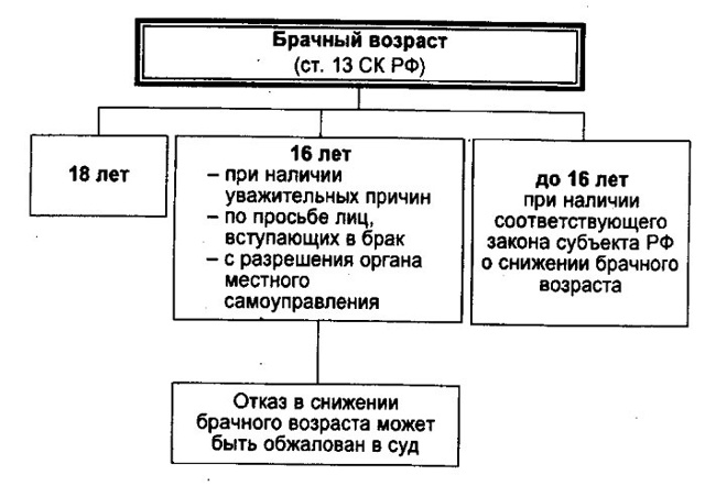 Каков брачный возраст для жениха и невесты в РФ
