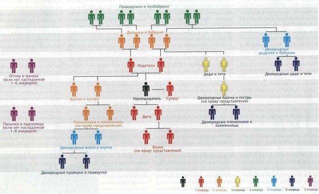 Как происходит оформление наследства в 2021 году