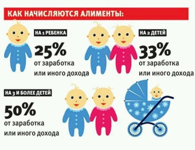 Как подать на алименты в Российской Федерации в 2021 году