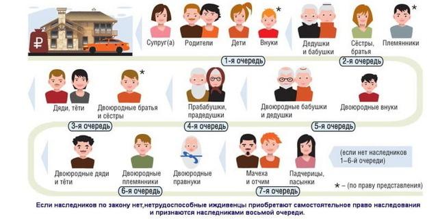 Наследники по очереди по закону в российском законодательстве