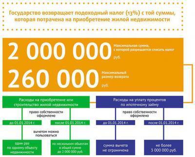 Покупка недвижимости в браке 2021 год: совместной или долевой