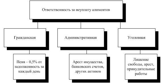 Минимальный размер алиментов в России в 2021 году